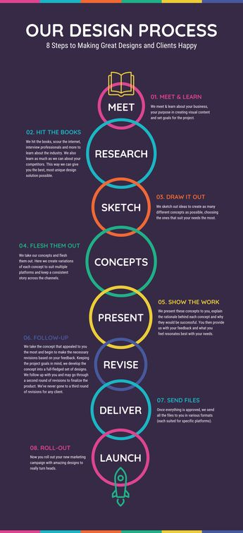 8+ New Process Infographic Examples & Ideas – Daily Design Inspiration #14 -- 1. Vibrant Our Design Process Infographic Template