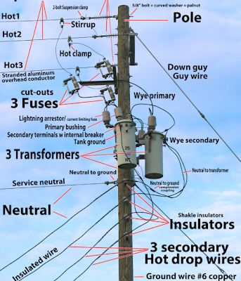 You can see in the illustration! About the telephone pole,Can't walk down anymore !?