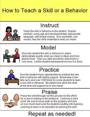 Great info graphic reminder of the steps of teaching a new skill.  Teaching Learners with Multiple Special Needs: Instruct, Model, Practice, Praise