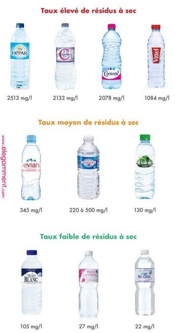 Quelle eau boire ? - Yuka