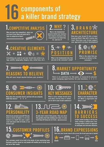16 components of a killer brand strategy #brand #marketing #strategy #seo #smm #infographics