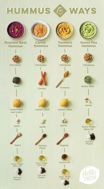 What to Eat with Hummus - #eat #Hummus