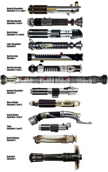 Lightsabers - Their builders and the films they appeared in (OC)