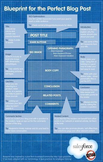 The Blueprint for the Perfect Blog Post - #Infographic #blogging Confira as nossas recomendações!