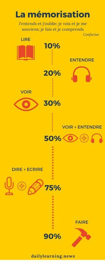 Les processus de la mémorisation en 1 #infographie. / #memoire #apprentissage 💡