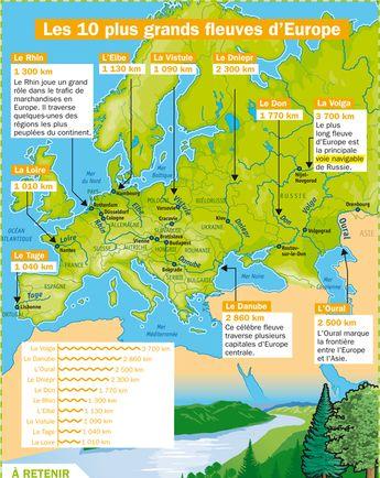 Les dix plus grands fleuves d'Europe