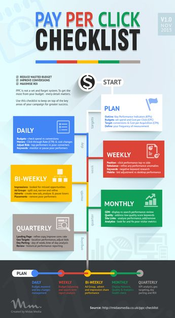 Your Pay Per Click (PPC) Checklist | Daily InfographicDaily Infographic