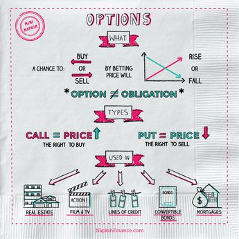 What is Options Trading, What Are Options, Infographic, Education