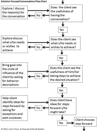 The Progress-Focused Approach: Solution-Focused Conversations Flow Chart