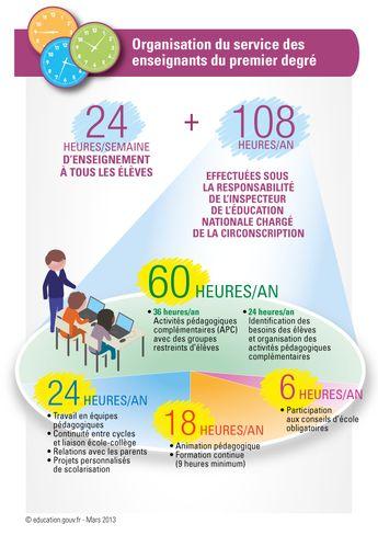 L'organisation du temps scolaire et périscolaire à l'école
