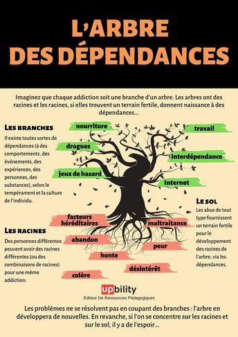 L'arbre des DÉPENDANCES