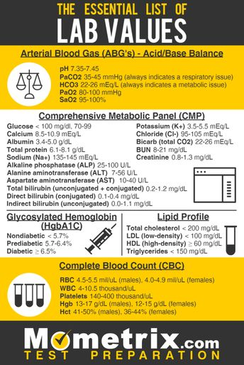 List of attractive pathophysiology cheat sheets lab values