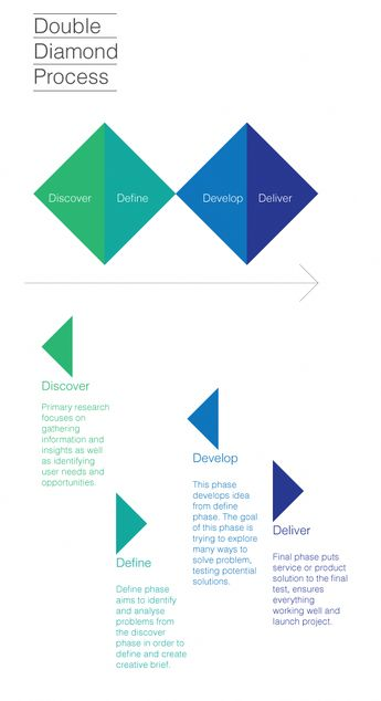 service design double diamond - Google Search. The UX Blog podcast is also available on iTunes. #infographicsdesign