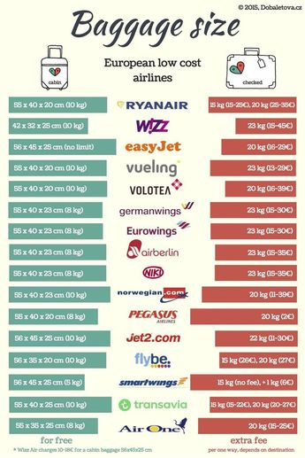 Baggage size and prices of all european low cost airlines | viajar barato, viajar barato europa, vuelos baratos, low cost, vuelos baratos europa, vuelos low cost