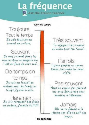 Fréquence: #frenchlessons