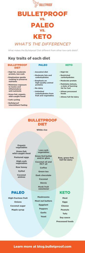 Bulletproof Diet Roadmap Printable