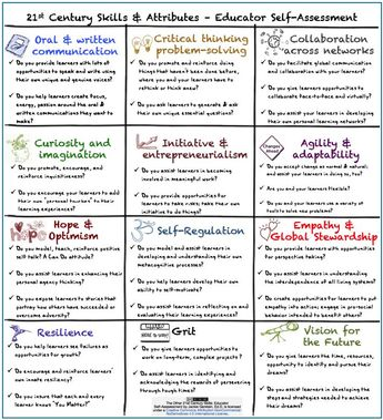 A Very Good Checklist for Assessing 21st Century Learning Skills