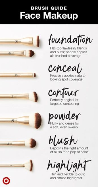 A guide for what face brush to use when. Shop the Target-exclusive Sonia Kashuk Essential line.