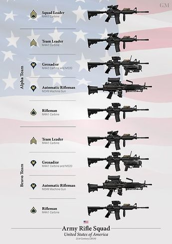 'Weapons of the US Army Rifle Squad (2019)' Poster by nothinguntried