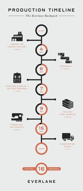 Infographic Layout: How to Portray History with Timelines