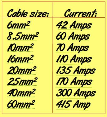Cables Sizes and Current Capacity - EEE COMMUNITY