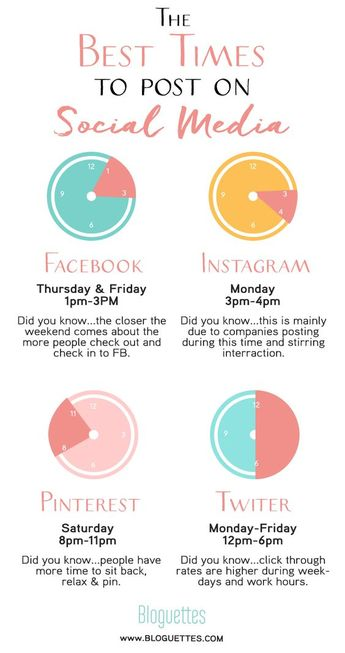 the best times to post on social media: