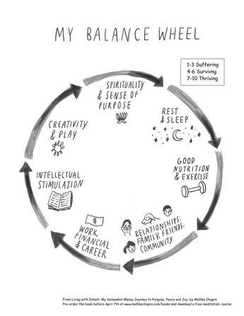 The Balanced Wheel of Life