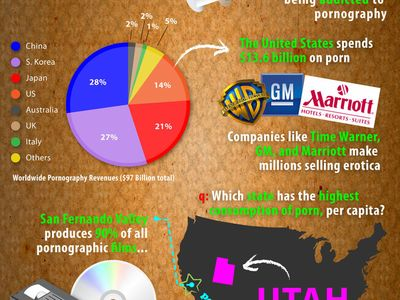 Porn stats
