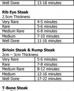 Steak Cooking Time