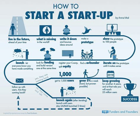 17 Infographics That Will Inspire You to Create Your Own Startup