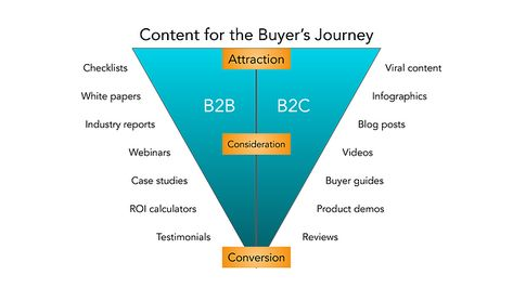 The Ultimate Guide to B2B Marketing in 2019