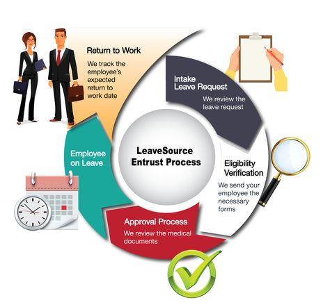administration process - Tìm với Google HR Pinterest - return to work medical form