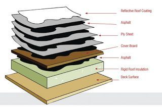 Built Up Roofing Atlanta L Ga Roofing Repair Inc Residential Commercial Built Up Bur Flat Roof Replacement Roofing Systems Repair And Maintenance