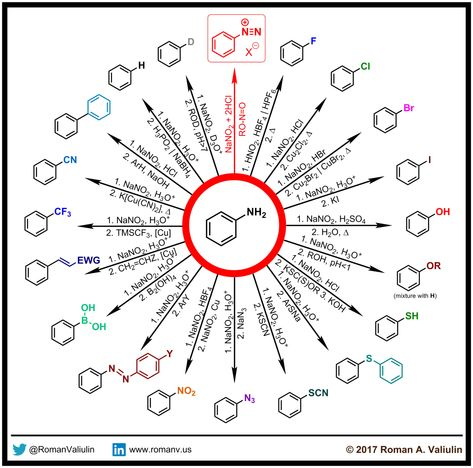 Diazonium Chemistry made by Roman A. Valiulin with ChemDraw