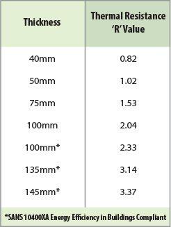 Isotherm Insulation Installer R Value R Value Insulation R Value Isotherms