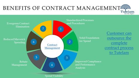 8 best Contract Management Process Service Provider India images - contract management
