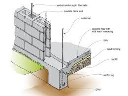 Related Image Concrete Block Walls Cinder Block Walls Wall Design