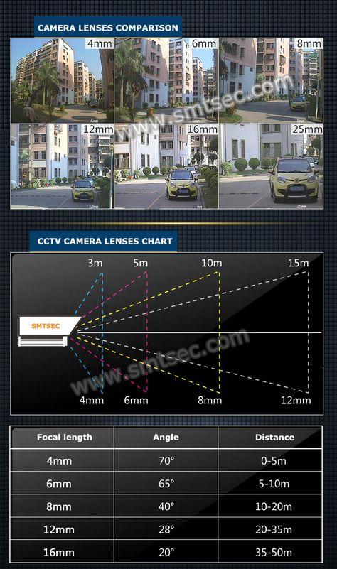 Auto Zoom Varifocal 6-22mm Auto focus CCTV lens 3.0 MegaPixels Motorized Zoom Lens for CCTV IP security IPC Camera (SL-0622AZMP)