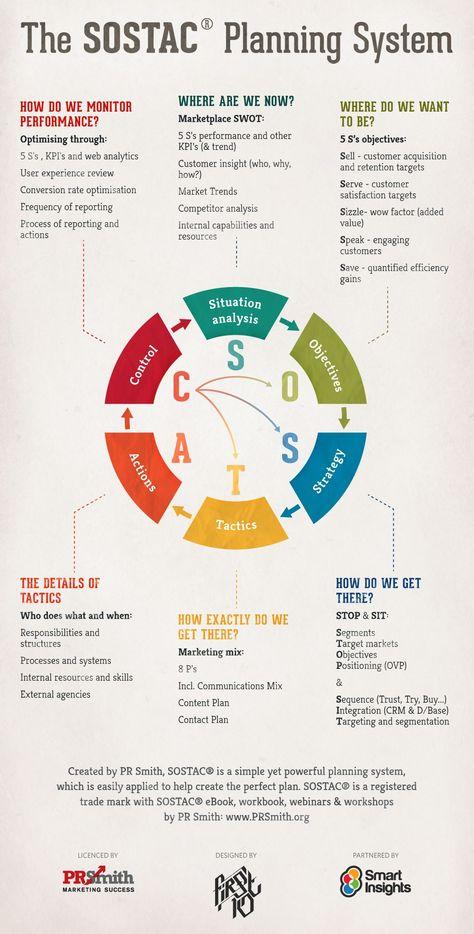 Four Pillars of Digital Marketing Strategy