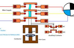 Magnetic Contactor Animation Diagram | Electrical diagram ... on 240v single phase diagram, square d pressure switch wiring diagram, contactor coil wiring diagram, vfd control wiring diagram, star delta wiring diagram, contactor parts diagram, slc 500 wiring diagram, 220 single phase wiring diagram, allen bradley contactor wiring diagram, motor contactor wiring diagram, c147094p02 ac contactor wiring diagram, contactor relay wiring diagram, hovercraft diagram, rheem ac wiring diagram, electrical contactor diagram, 2 pole contactor wiring diagram, starter switch wiring diagram, iec contactor wiring diagram, motor starter wiring diagram, magnetic starter wiring diagram,