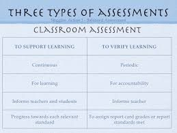 Image Result For Assessment For As And Of Learning  Assessment
