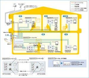 新築やリフォーム時に考えたい有線lanの配線プラン 新築 コンセント