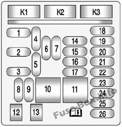 instrument panel fuse box diagram: chevrolet impala (2014, 2015, 2016,  2017, 2018) | chevrolet impala, impala, fuse box  pinterest