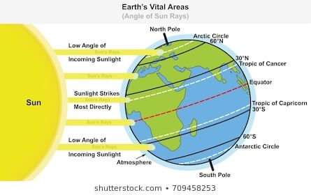 Images Of Sun Rays On Equator Google Search Antarctic Circle Tropic Of Capricorn Science Education