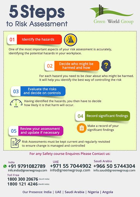 5 Steps To Risk Assessment Workplace Safety Quotes Workplace