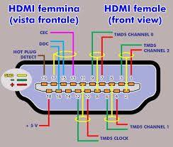 Hdmi Pinout Tim Với Google Proyectos Electronicos Saber Electronica Electronica