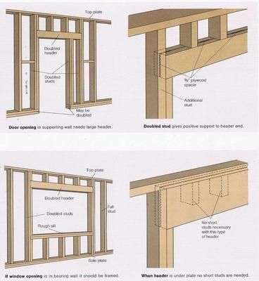more framing doors and window carpentry tips i hope that you can use them enjoy framing a door the kind of framing required for a door depends o - Window Framing