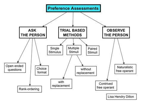 197 best Applied behavior analysis images on Pinterest School - behavior analysis samples