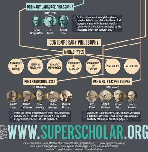 Americaninfographic History Of Philosophy Contemporary Philosophy Philosophy