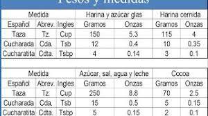 Cuantos Gramos Es Media Taza Buscar Con Google Periodic Table